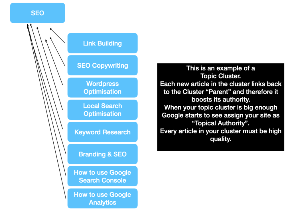 Internal backlinks - Topic Clusters
